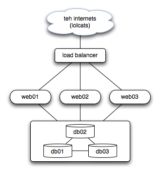 A generic web application structure, from the Internet through a load balancer to the web server and the database.